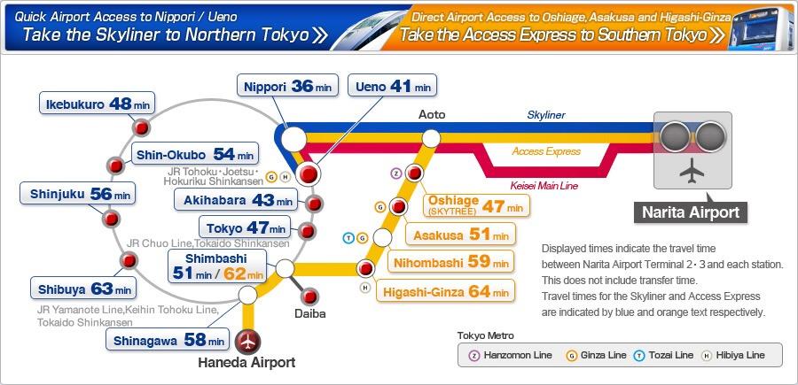 รถไฟ Keisei ทั้งสามแบบคือ Skyliner, Access Express และ Keisei Main Line