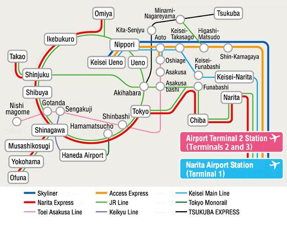 รถไฟสายต่างๆ จากสนามบินนาริตะเข้าเมืองโตเกียว