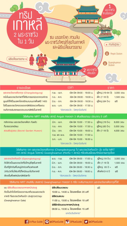 DPlus Guide จัดให้! One Day Trip in Seoul โปรแกรมเที่ยวโซล 2 พระราชวังใน 1 วัน ชิลล์ๆ
