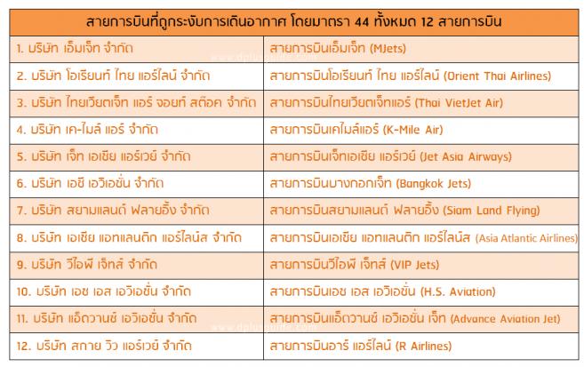 12 สายการบินที่ถูกระงับการเดินอากาศ 1 ก.ย. 2560 - 31 ม.ค. 2561